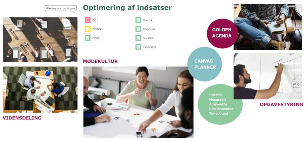 Præsentation af Golden Agenda workshop-koncept i Canvas Planner